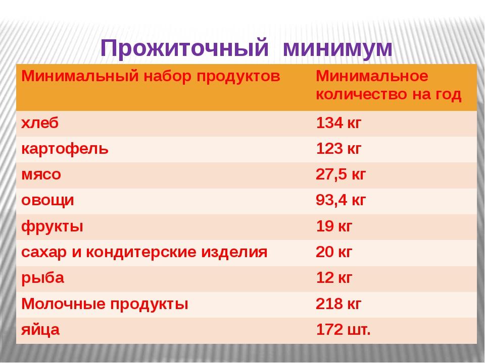 Прожиточный минимум Минимальный набор продуктов Минимальное количество на год...