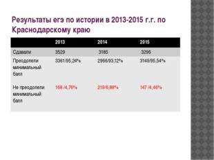 Результаты егэ по истории в 2013-2015 г.г. по Краснодарскому краю 2013 2014 2