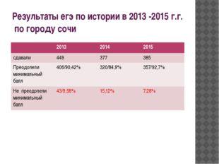 Результаты егэ по истории в 2013 -2015 г.г. по городу сочи 2013 2014 2015 сда