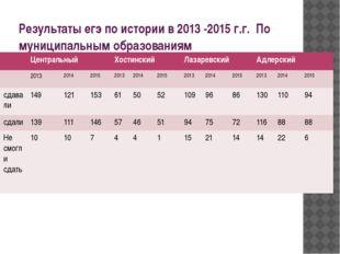 Результаты егэ по истории в 2013 -2015 г.г. По муниципальным образованиям Цен