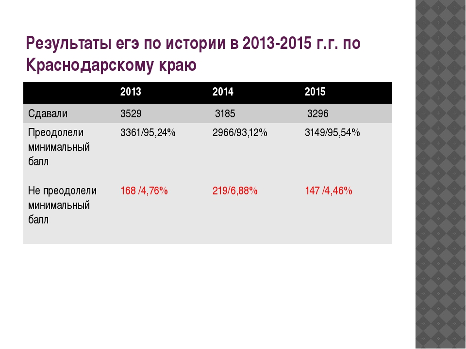 Результаты егэ по истории в 2013-2015 г.г. по Краснодарскому краю 2013 2014 2...