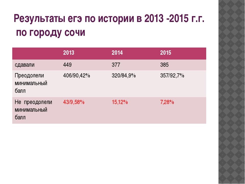 Результаты егэ по истории в 2013 -2015 г.г. по городу сочи 2013 2014 2015 сда...