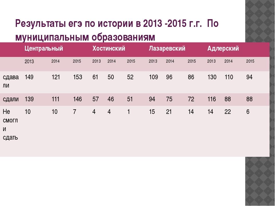 Результаты егэ по истории в 2013 -2015 г.г. По муниципальным образованиям Цен...