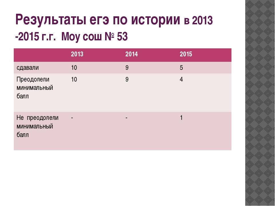 Результаты егэ по истории в 2013 -2015 г.г. Моу сош № 53 2013 2014 2015 сдава...