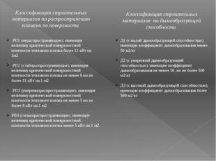 Классификация строительных материалов по распространению пламени по поверхнос