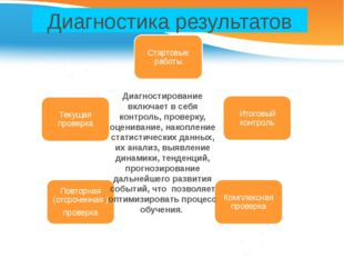 Диагностика результатов Диагностирование включает в себя контроль, проверку,