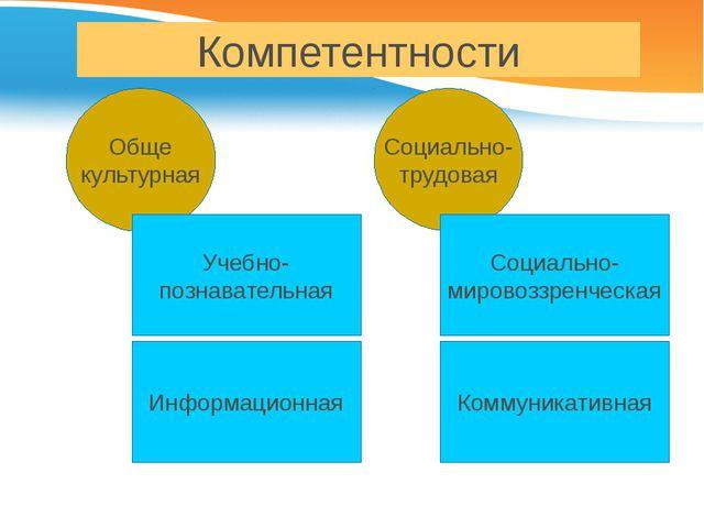 Компетентности Обще культурная Социально- трудовая Учебно- познавательная Инф...