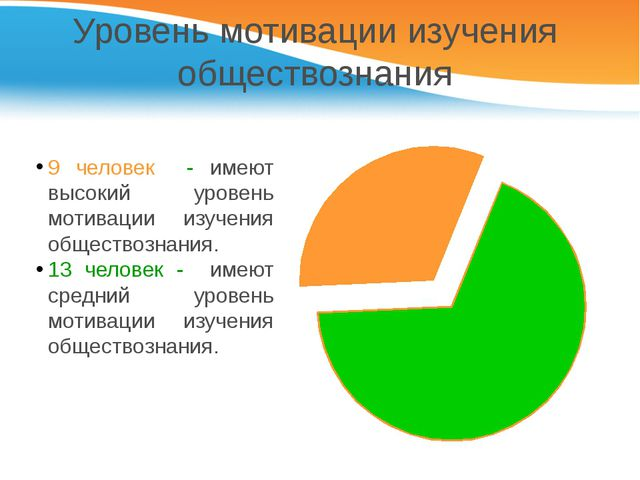 Уровень мотивации изучения обществознания 9 человек - имеют высокий уровень м...