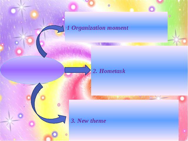 1 Organization moment 2. Hometask 3. New theme
