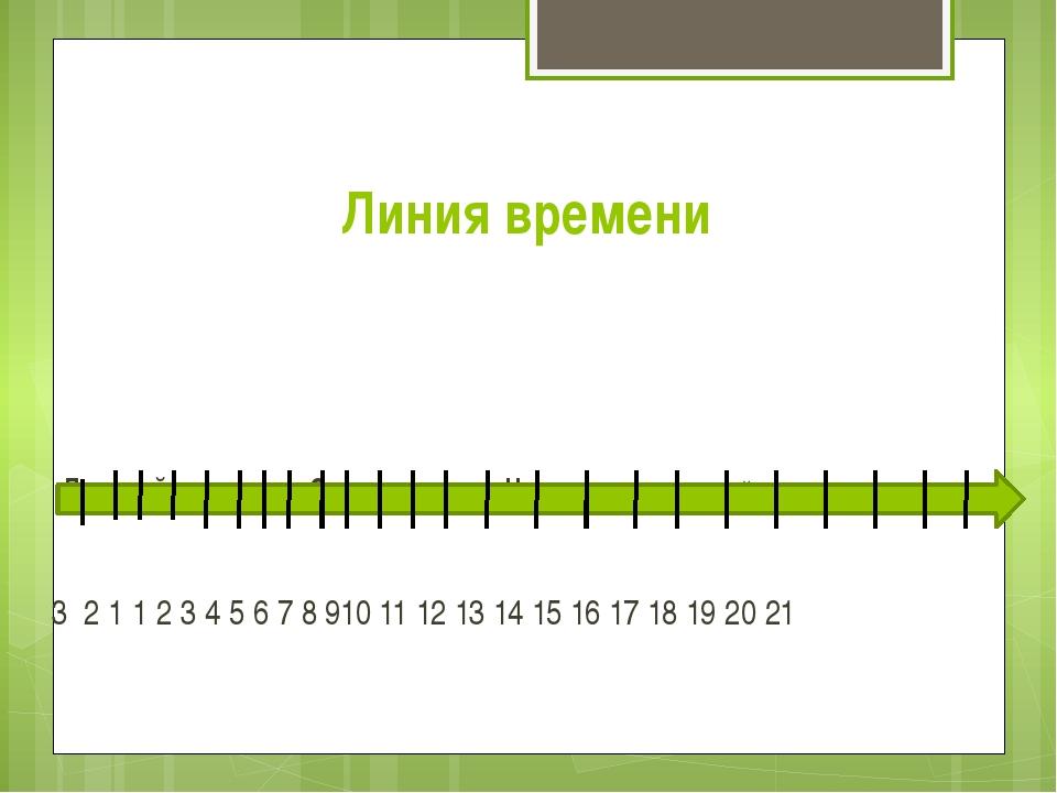 Линия времени Древний мир Средние века Новое время Новейшее 3 2 1 1 2 3 4 5 6...