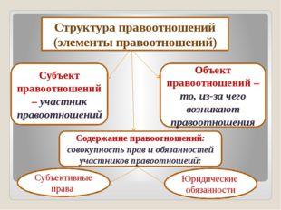 Структура правоотношений (элементы правоотношений) Содержание правоотношений
