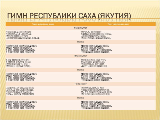 Текст на якутском языкеТекст на русском языке Первый куплет Сахам сирэ дьол...