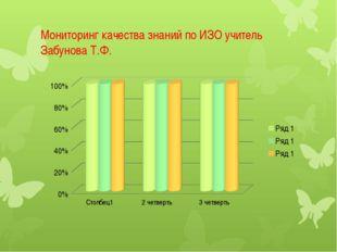 Мониторинг качества знаний по ИЗО учитель Забунова Т.Ф.