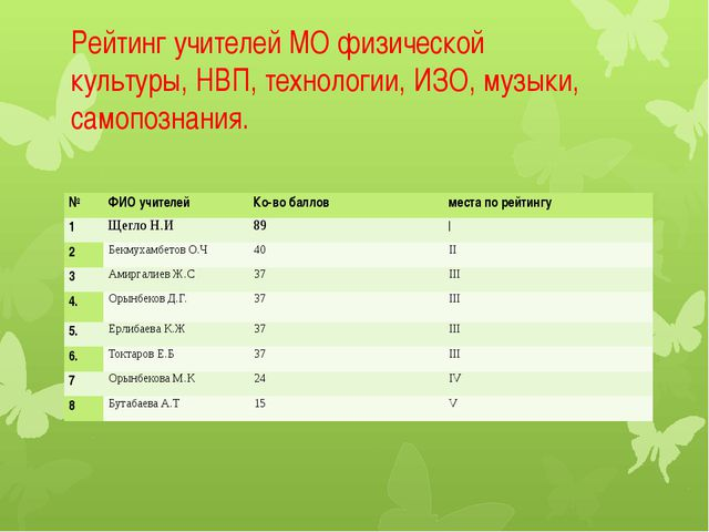 Рейтинг учителей МО физической культуры, НВП, технологии, ИЗО, музыки, самопо...