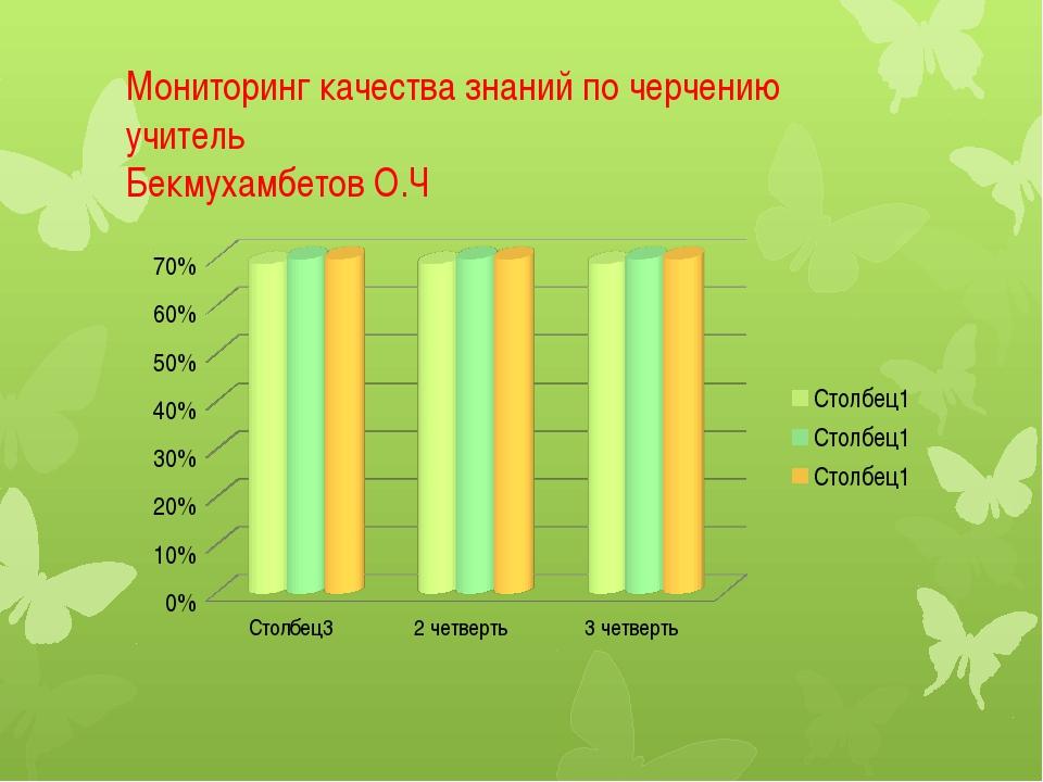 Мониторинг качества знаний по черчению учитель Бекмухамбетов О.Ч
