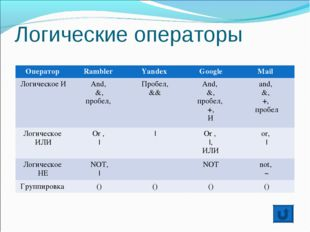 Логические операторы Оператор Rambler Yandex GoogleMail Логическое ИAnd,