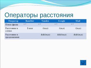 """Операторы расстояния Оператор Rambler Yandex Google Mail Поиск фразы """" """""""
