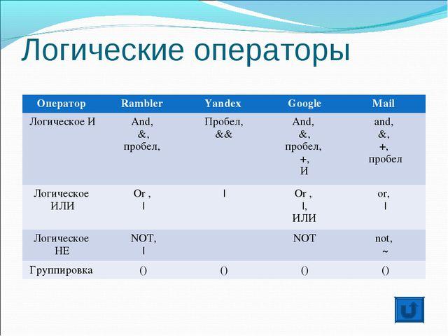 Логические операторы Оператор Rambler Yandex GoogleMail Логическое ИAnd,...