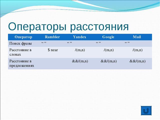 """Операторы расстояния Оператор Rambler Yandex Google Mail Поиск фразы """" """"..."""