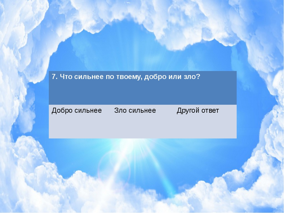 7. Что сильнее по твоему, добро или зло? Добросильнее Зло сильнее Другойответ