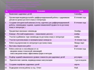 План работы с одаренными детьми учителя русского языка и литературы Мыльников