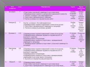 Индивидуальная работа с одаренными детьми по русскому языку и литературе на
