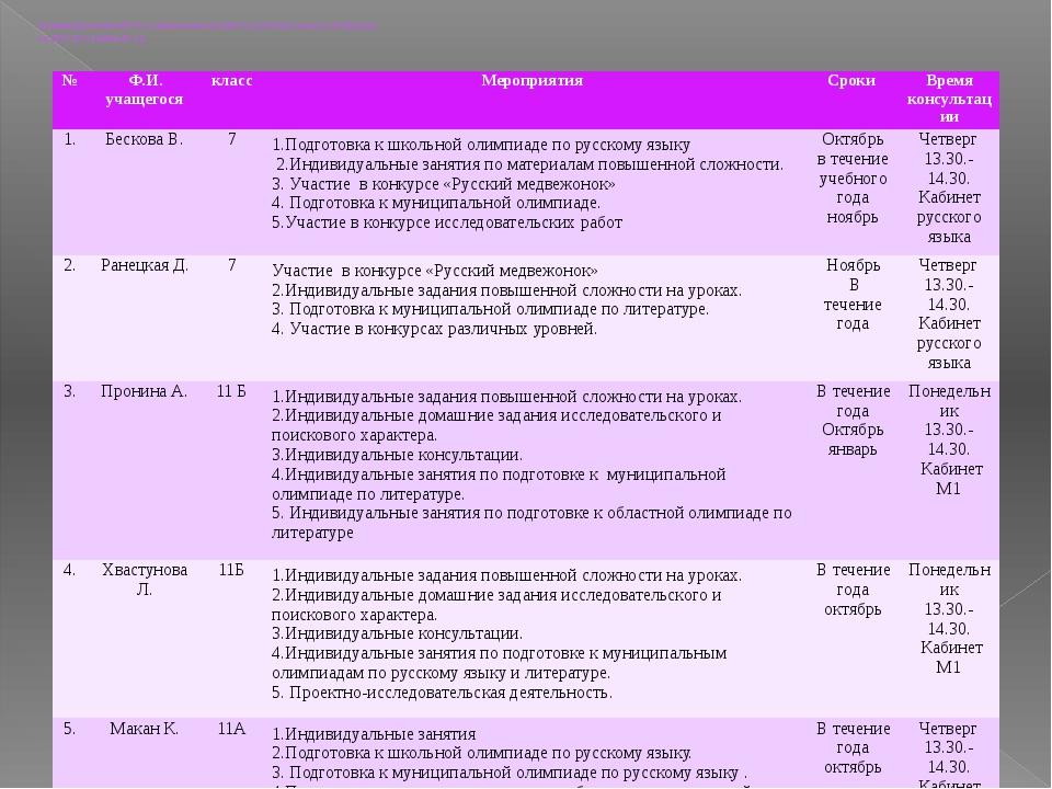 Индивидуальная работа с одаренными детьми по русскому языку и литературе на...