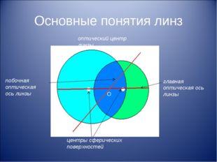 Основные понятия линз оптический центр линзы центры сферических поверхностей