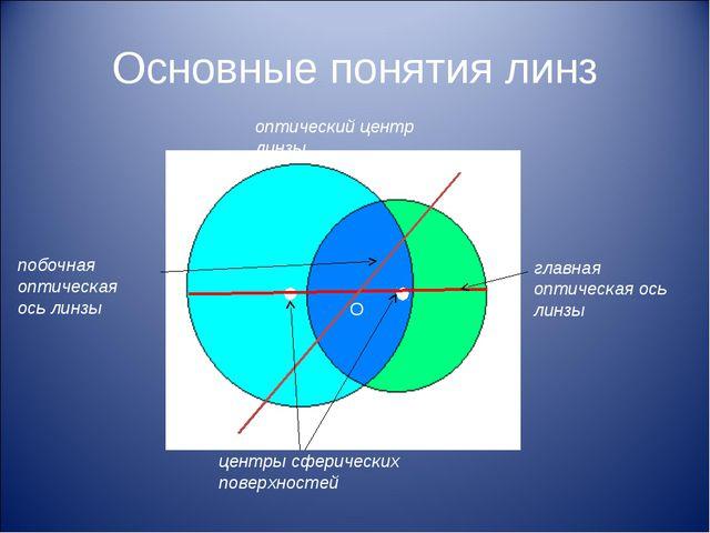 Основные понятия линз оптический центр линзы центры сферических поверхностей...