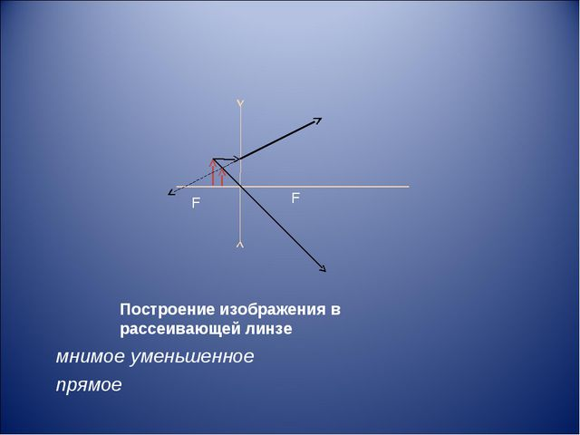 Построение изображения в рассеивающей линзе мнимое уменьшенное прямое F F