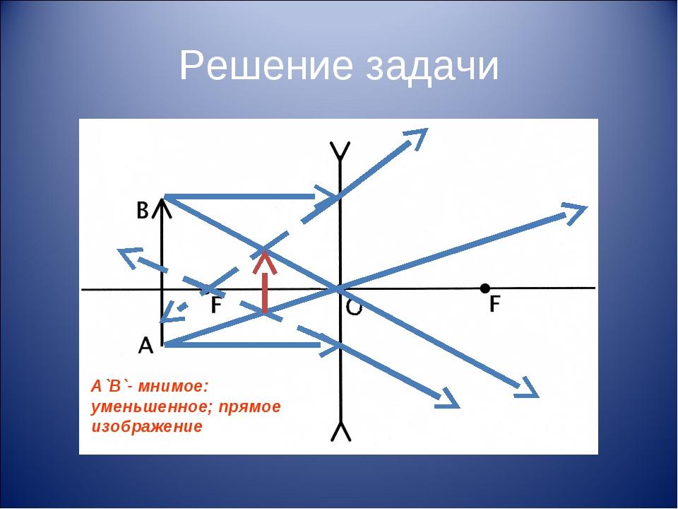 Решение задачи А`В`- мнимое: уменьшенное; прямое изображение