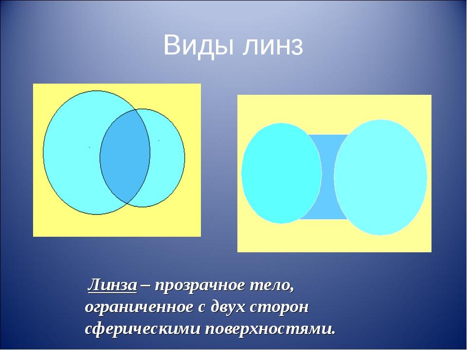 Виды линз Линза – прозрачное тело, ограниченное с двух сторон сферическими по...