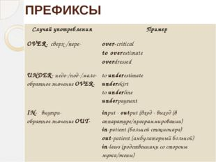 ПРЕФИКСЫ Случайупотребления Пример OVER-сверх-/nepe- over-critical to overest