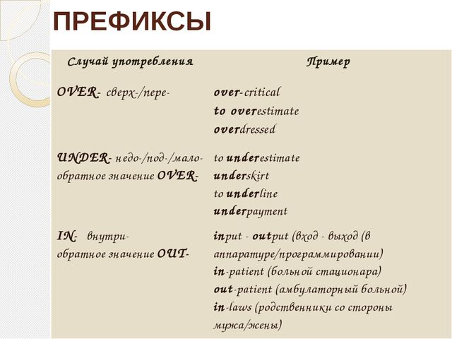 ПРЕФИКСЫ Случайупотребления Пример OVER-сверх-/nepe- over-critical to overest...