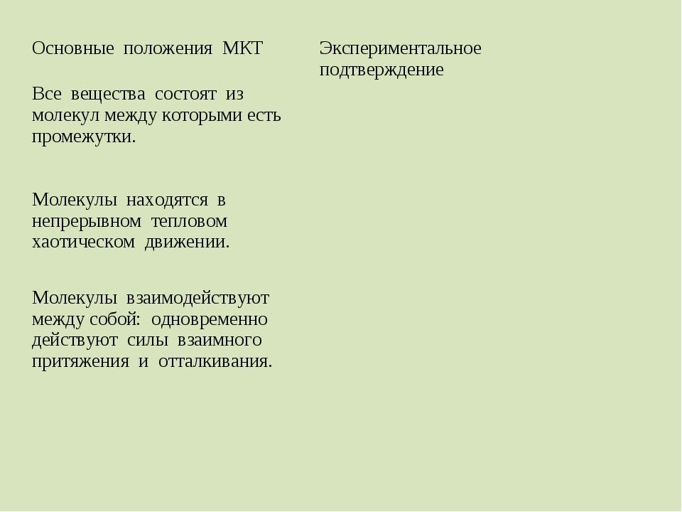 Основные положения МКТЭкспериментальное подтверждение Все вещества состоят и...