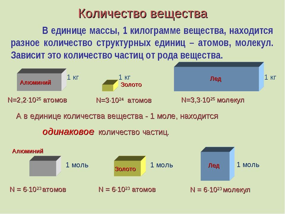 Количество вещества В единице массы, 1 килограмме вещества, находится разное...