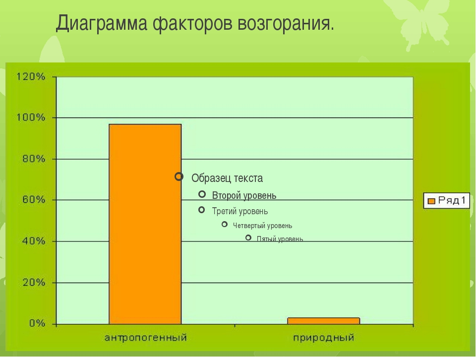 Диаграмма факторов возгорания.