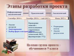 Сентябрь 2014 г. Октябрь 2014 г. – май 2015 г. Июнь 2015 г. Анализ ресурсов А