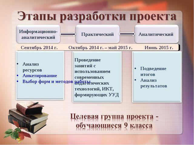 Сентябрь 2014 г. Октябрь 2014 г. – май 2015 г. Июнь 2015 г. Анализ ресурсов А...