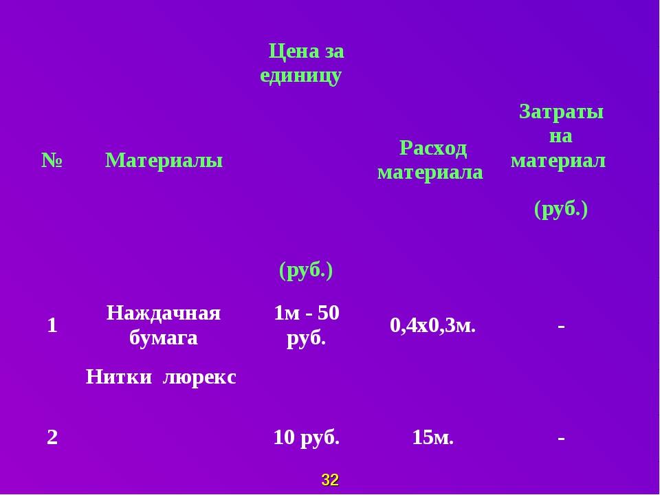 32 №МатериалыЦена за единицу (руб.)Расход материала Затраты на материал (...