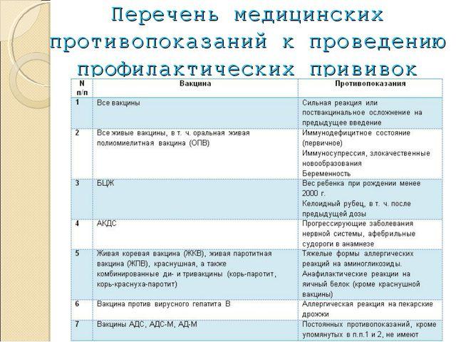 Перечень медицинских противопоказаний к проведению профилактических прививок
