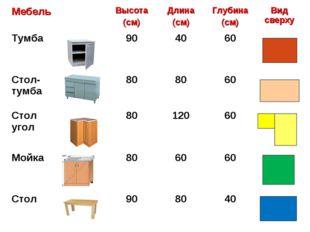 МебельВысота (см)Длина (см)Глубина (см)Вид сверху Тумба904060 Стол-