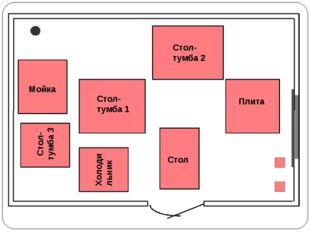 Мойка Стол-тумба 1 Плита Стол-тумба 2 Стол-тумба 3 Холодильник Стол