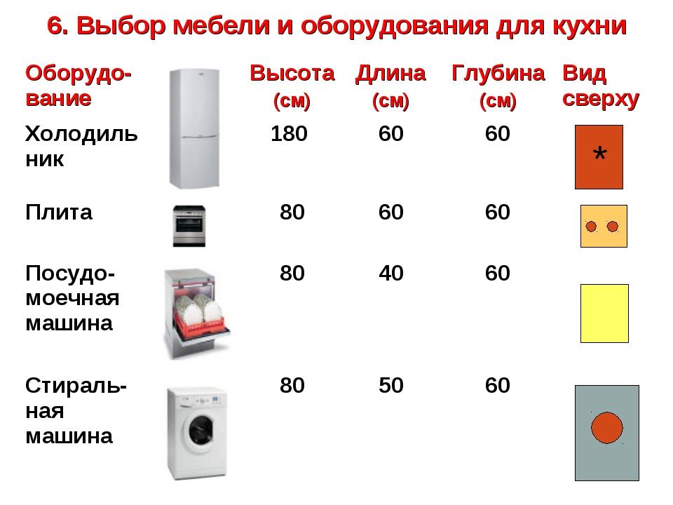 6. Выбор мебели и оборудования для кухни * Оборудо-ваниеВысота (см)Длина (...