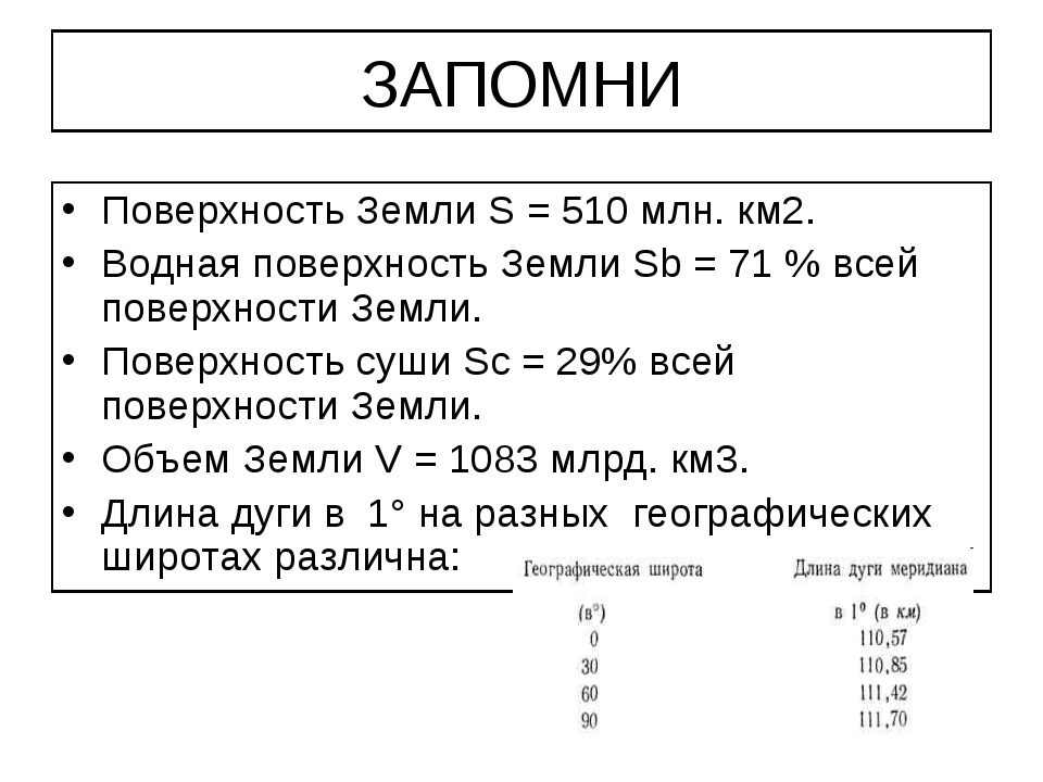 ЗАПОМНИ Поверхность Земли S = 510 млн. км2. Водная поверхность Земли Sb = 71...