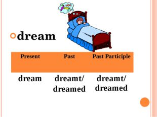 dream Present Past Past Participle dream dreamt/ dreamed dreamt/ dreamed