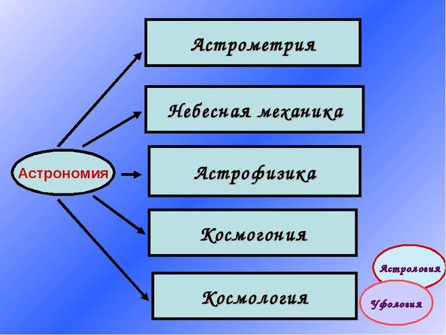 Астрономия Астрометрия Небесная механика Астрофизика Космогония Космология Ас...