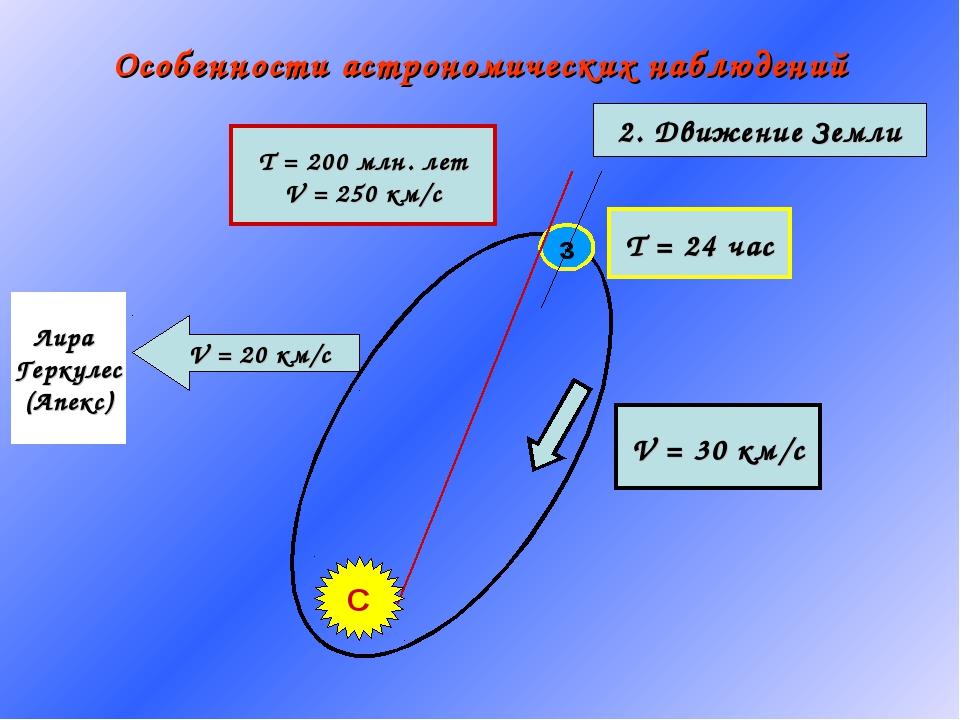 Особенности астрономических наблюдений з Т = 24 час Т = 200 млн. лет V = 250...