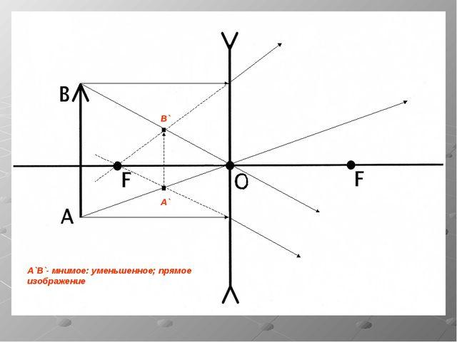 А`В`- мнимое: уменьшенное; прямое изображение А` В`