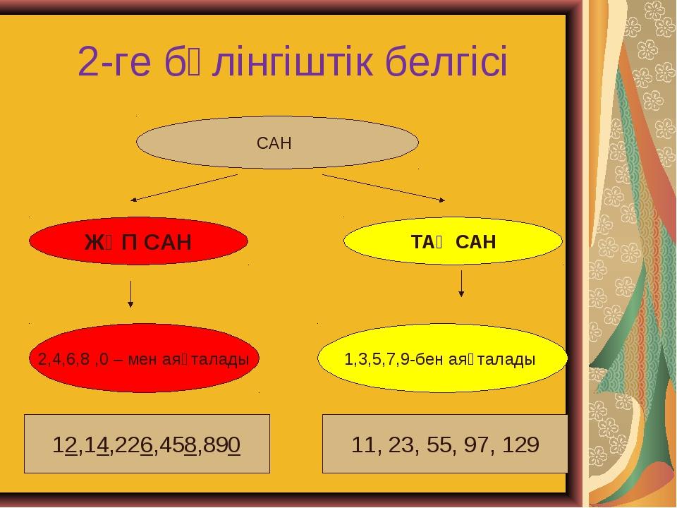 2-ге бөлінгіштік белгісі САН ЖҰП САН ТАҚ САН 2,4,6,8 ,0 – мен аяқталады 1,3,5...